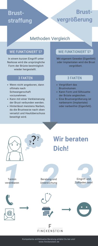 Infografik: Bruststraffung vs. Brustvergrößerung