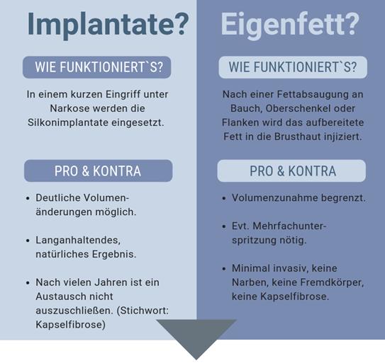 Vor- und Nachteile von Implantaten und Eigenfett
